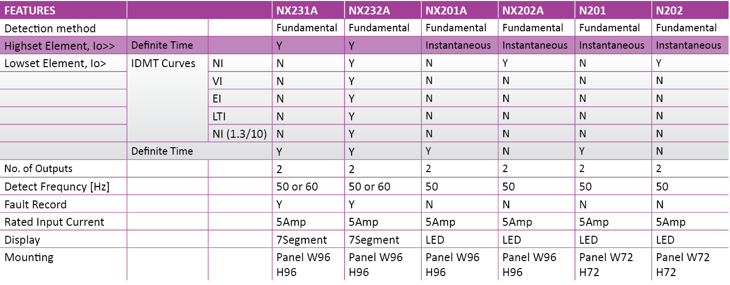 NX232A – Earth Fault Relay