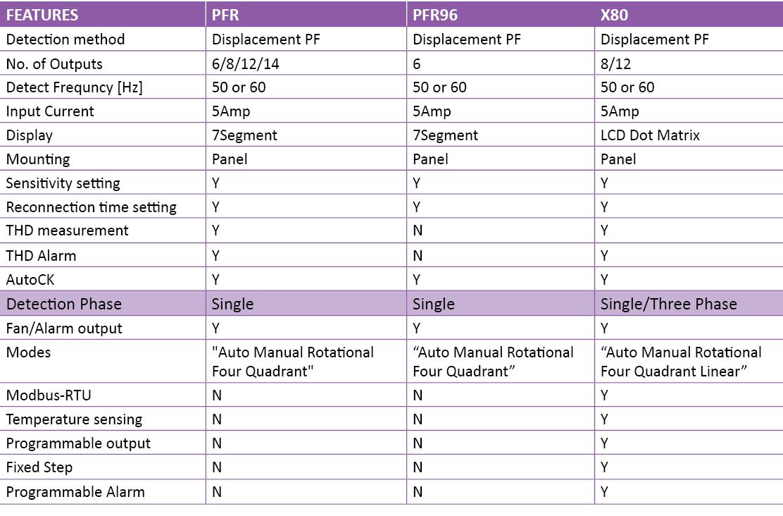 X80 series-Power Factor Regulator