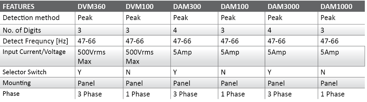 DAM-Digital Power Meter